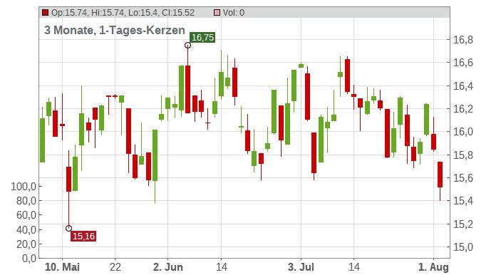 Altius Minerals Corp. Chart