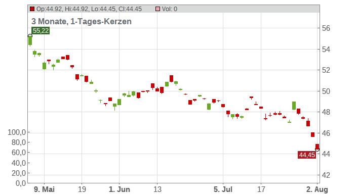 EDP - Energias de Portugal S.A. (ADRs) Chart