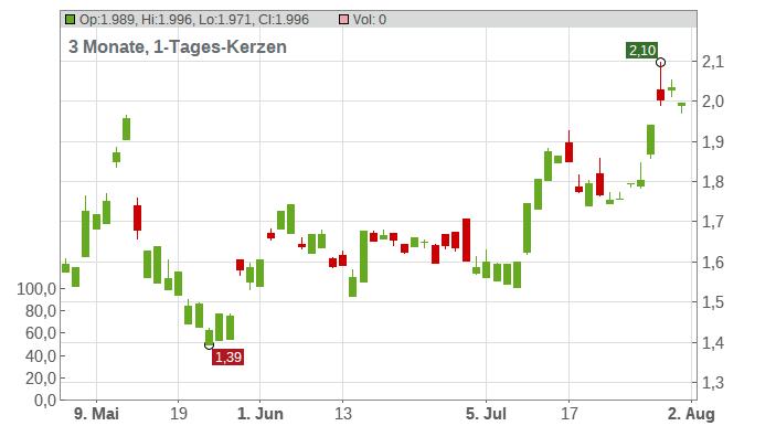Akbank T.A.S. (ADRs) Chart