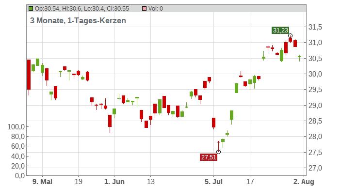 AXA S.A. ( Sp. ADRs) Chart