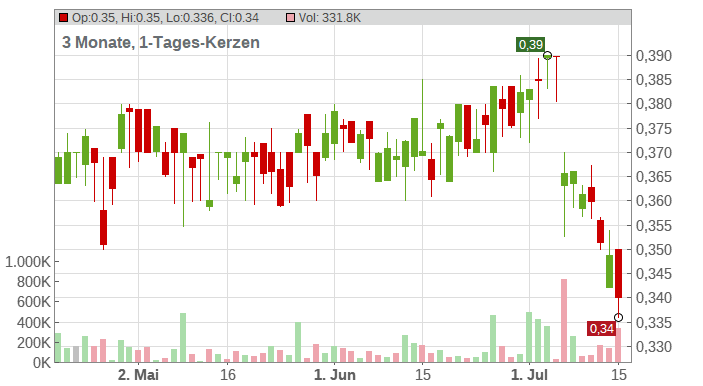 BANK OF CHINA LTD H YC 1 Chart