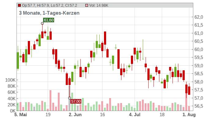 Coca-Cola European Partners plc Chart