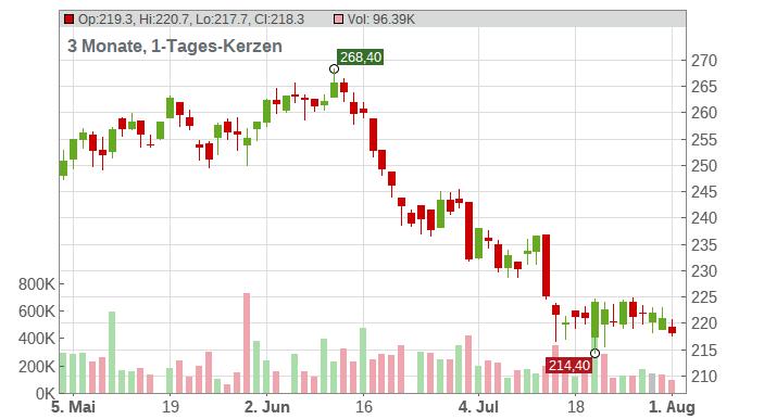 INDUTRADE AB SK 1 Chart