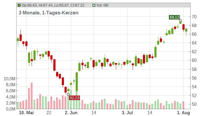 Nutrien Ltd Chart