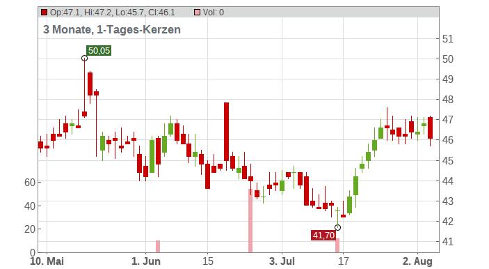 Brady Corp. Chart