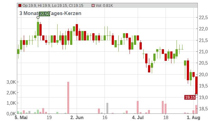 SSE PLC LS-,50 Chart
