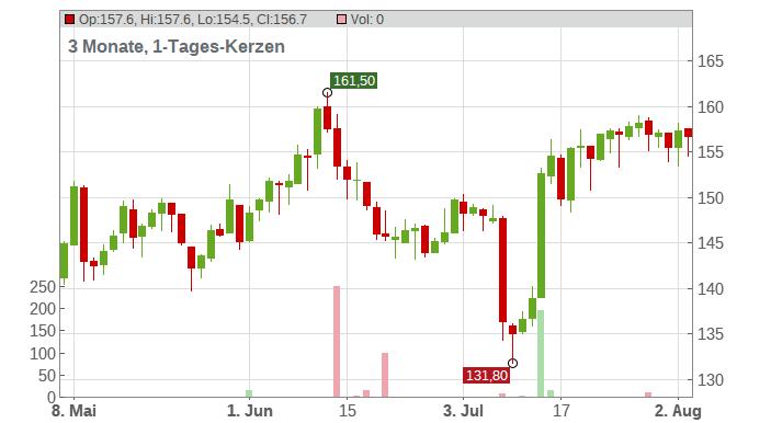 Autoneum Holding AG Chart