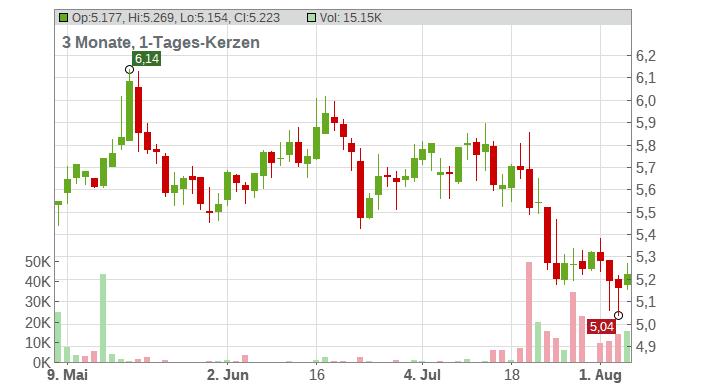 Easyjet PLC Chart
