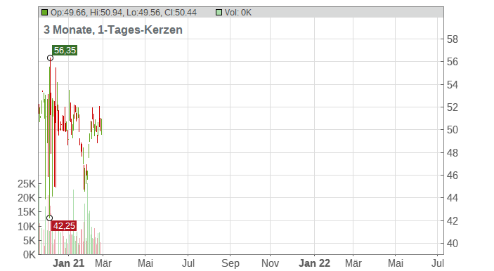 Axis Capital Holders Limited Chart