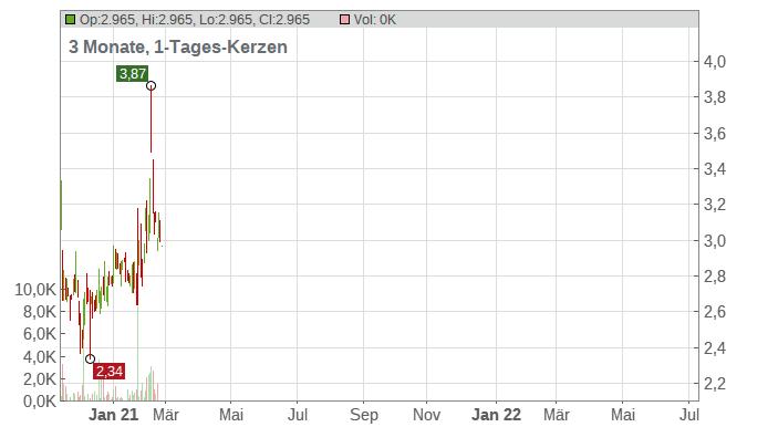 Pangaea Logistics Solutions Ltd. Chart