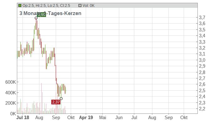 Advantage Oil & Gas Ltd. Chart