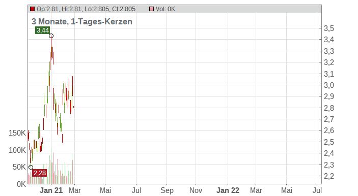 Alexco Resource Corp. Chart