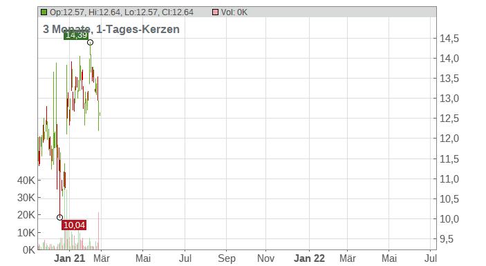 Caesarstone Ltd. Chart