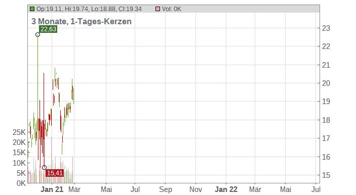 OFG Bancorp Chart