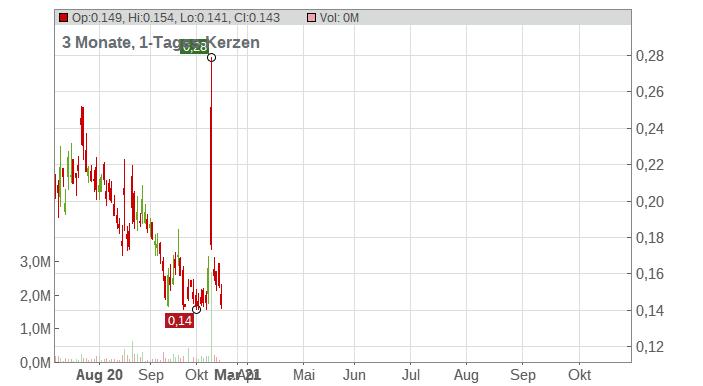 Abraxas Petroleum Corp Chart
