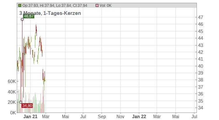 Allison Transmission Holdings Chart