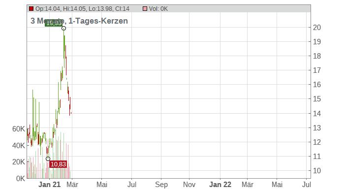 Alpha Pro Tech Ltd Chart