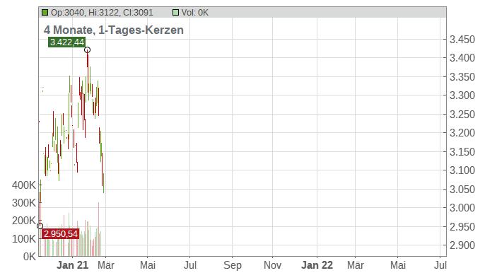 Amazon.com Chart