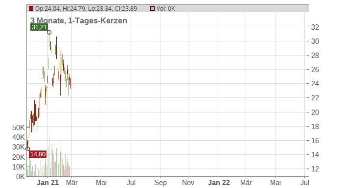 American Superconductor Corp. Chart