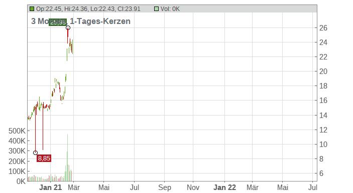 Amkor Technology Inc. Chart