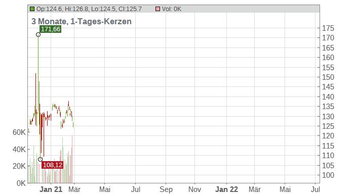 Amphenol Corp Chart