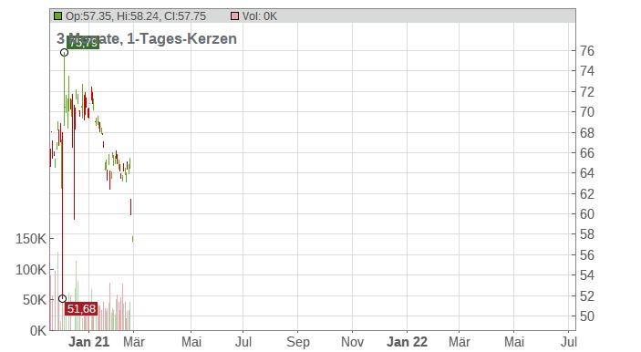 Anheuser-Busch INBEV SA/NV Chart