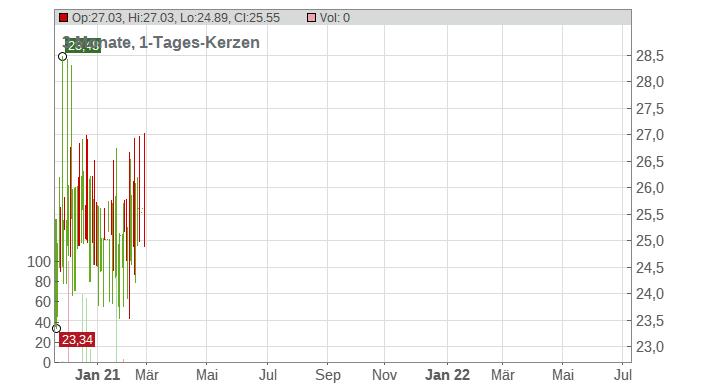 Anworth Mortgage Asset Corp Chart