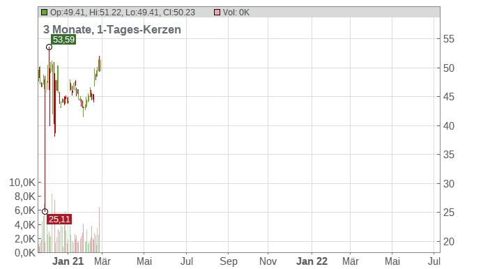 Argan Inc. Chart