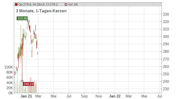 Autodesk Inc. Chart