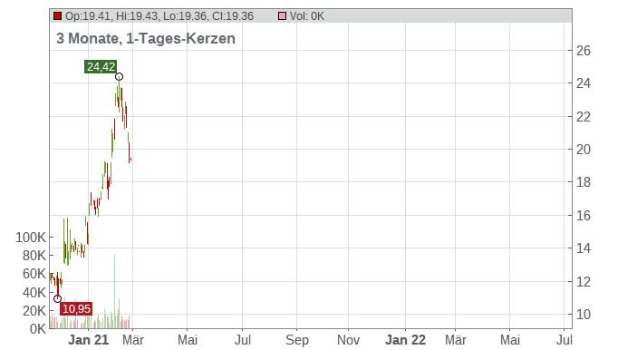 Avid  Technology Inc. Chart