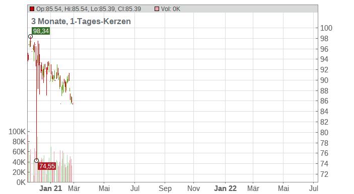 Ball Corp. Chart