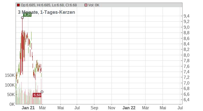 Banco Santander (Brasil) S.A. Chart