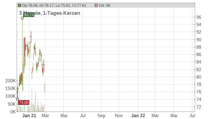 Biomarin Pharmaceutical Inc. Chart