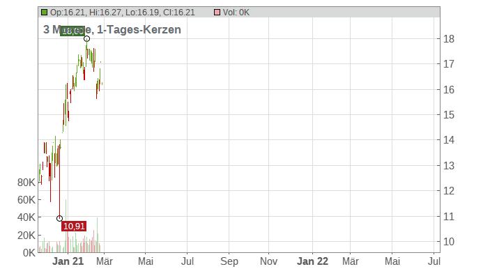 Blucora Chart