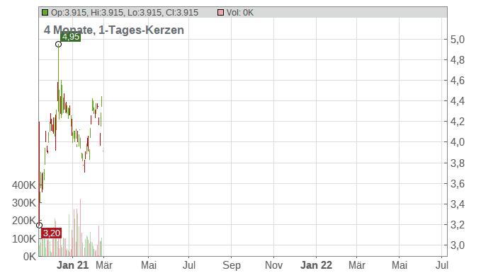 BRF S.A. (ADRs) Chart