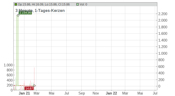Bridgford Foods Corp Chart