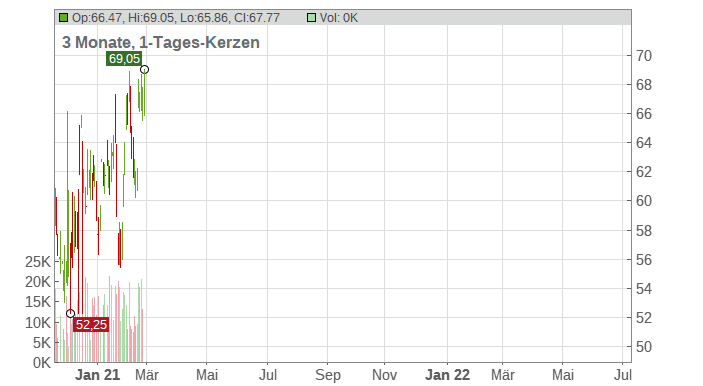 ChemoCentryx Inc. Chart