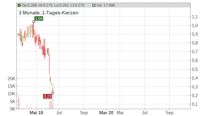 China New Borun Corporation Chart