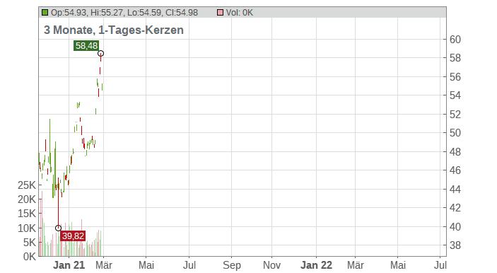CHINA PETROLEUM & CHEMICAL Corp Chart