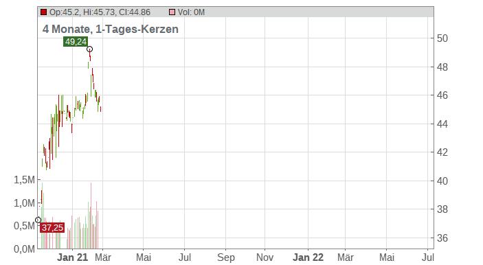 Cisco Systems Inc. Chart