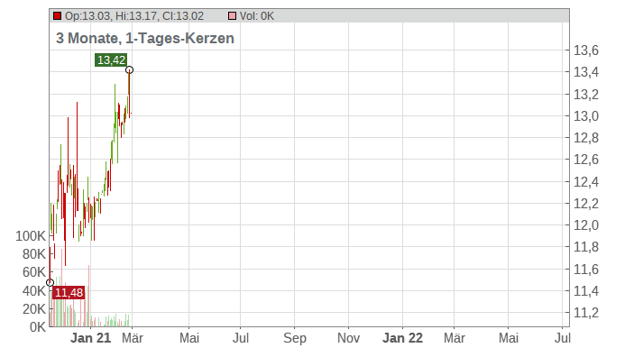 Cohen & Steers Quality Income Realty Fund Inc Chart