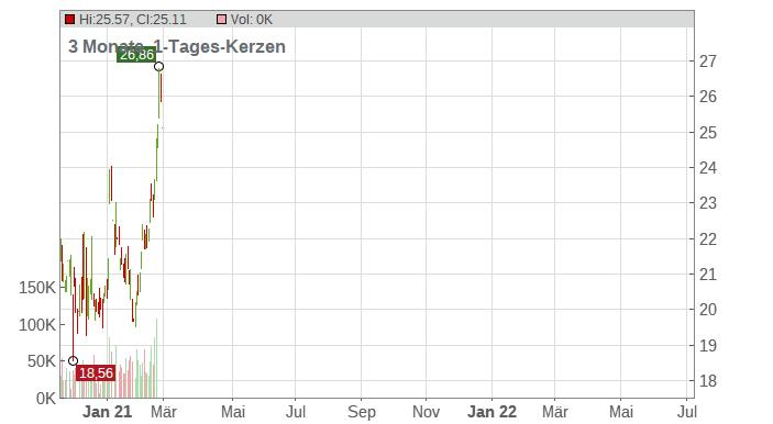 Commercial Metals Company Chart
