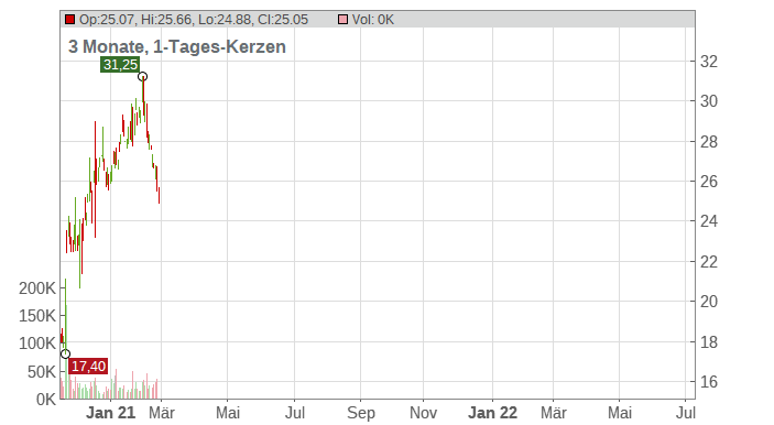 Corcept Therapeutics Chart