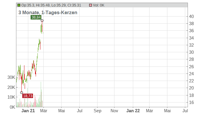 Cutera Inc. Chart