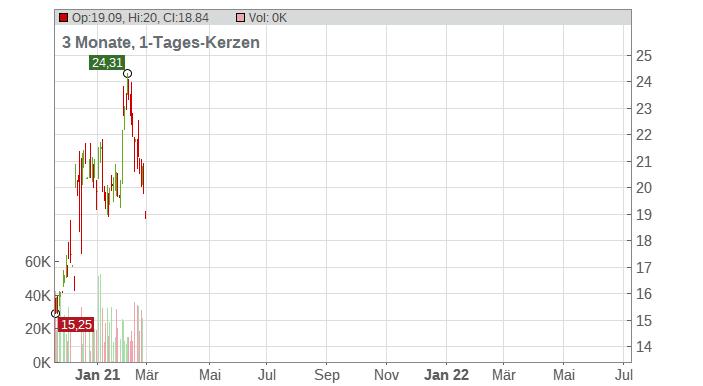 Cytokinetics Inc. Chart
