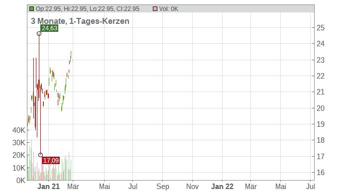 ENI S.P.A. (ADRs) Chart
