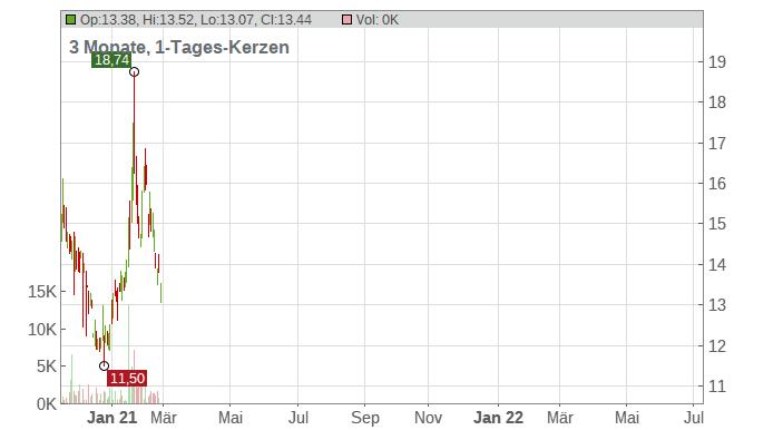 Fanhua Inc. (ADRs) Chart