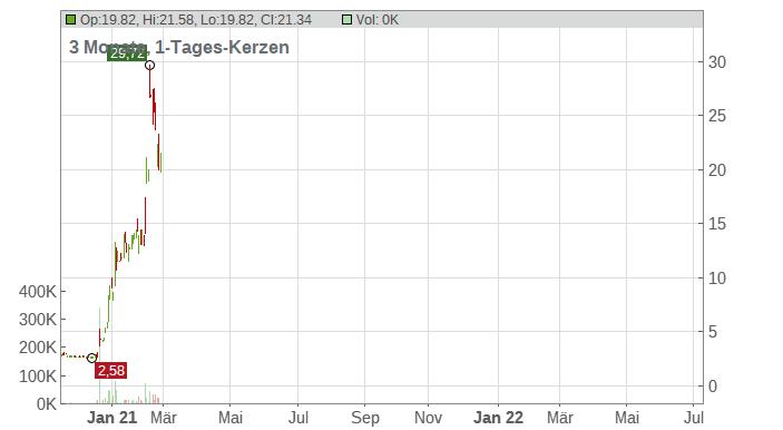 500.com Limited Chart