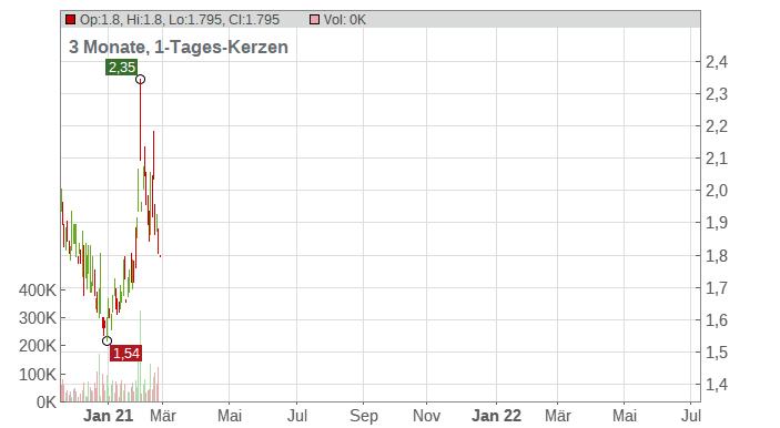 Geron Corp. Chart