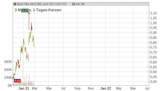 Golden Minerals Co. Chart